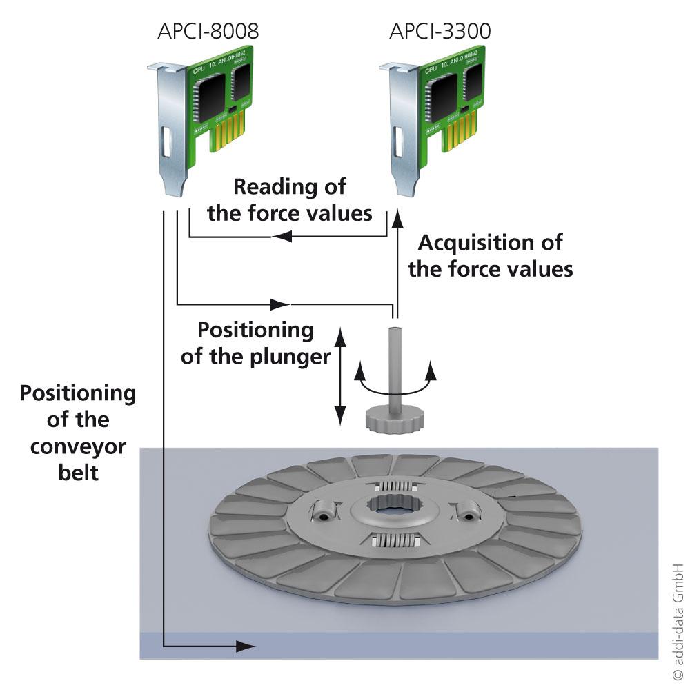 measurement device for clutch discs